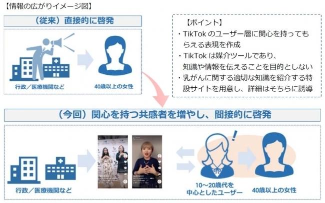 横浜市の乳がん啓発「#胸キュンチェック」が総視聴回数は9450万回。TikTokと連携 2番目の画像