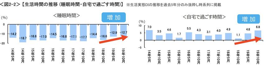 【調査結果】増税後も景気の見通しは「変わらないと思う」。労働時間は3年ぶりにマイナスに転化。 4番目の画像
