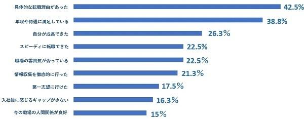 転職活動の後悔、第1位は「業界・職種についての調査」。JobQ調べ 3番目の画像