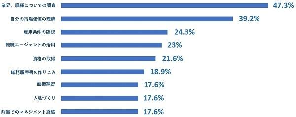転職活動の後悔、第1位は「業界・職種についての調査」。JobQ調べ 5番目の画像