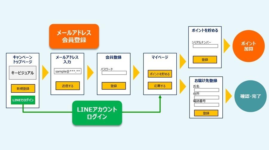 凸版印刷、商品購入を促すWebキャンペーン用「マイレージLITE」を開発 2番目の画像