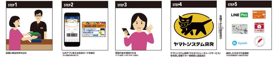 ヤマトが開発、買取代金をキャッシュレス決済手段で受け取れるサービスをブックオフが導入 2番目の画像