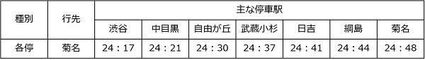 【鉄道】12月の金曜日、忘年会で帰れる臨時列車まとめ(東急・京王・西武・つくば・JR九州) 1番目の画像