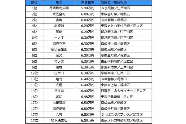 東京23区で「家賃相場が安い駅」1位は葛西臨海公園、唯一の5万円台 2番目の画像