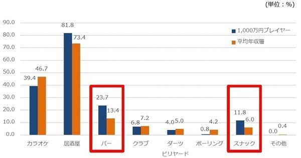 1000万円プレイヤーの「飲み会事情」が判明、席選び・2次会でコミュニケーションを重視 5番目の画像