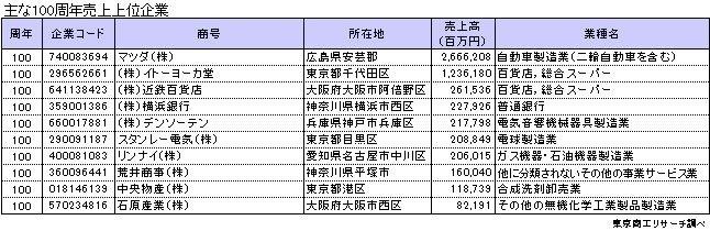 2020年に創業100周年は1458社!マツダ、イトーヨーカ堂、横浜銀行など。広島「虎屋本舗」は400周年 2番目の画像