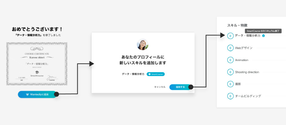 Wantedlyがスキルや学歴の「認証」APIを公開。オンライン学習サービスや教育機関の修了を明示可能に 1番目の画像