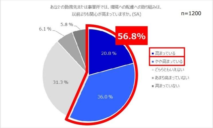 職場における紙の削減、取り組みは約3割に留まる|エプソン販売株式会社しらべ 1番目の画像