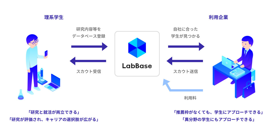 「博士=稼げない」はもう終わり!理系採用支援のLabBaseが博士人材への支援拡充 3番目の画像