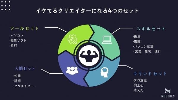 実践型動画クリエイター養成講座「MOOCRES」が、2020年4月スタートの受講生募集 3番目の画像