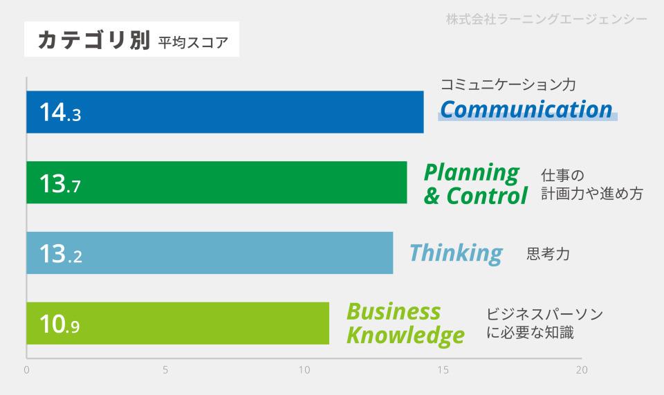 """55,456名の社会人ビジネス基礎力診断テスト、すべてのカテゴリで """"ゆとり世代""""が1位に。 3番目の画像"""