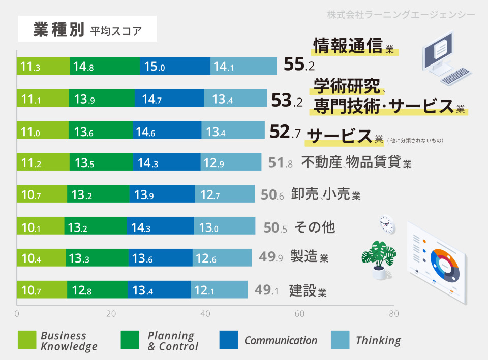 """55,456名の社会人ビジネス基礎力診断テスト、すべてのカテゴリで """"ゆとり世代""""が1位に。 4番目の画像"""