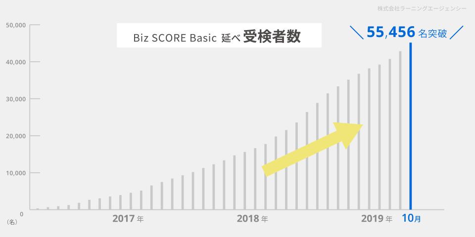 """55,456名の社会人ビジネス基礎力診断テスト、すべてのカテゴリで """"ゆとり世代""""が1位に。 1番目の画像"""