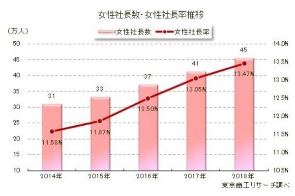 女性社長、5年間で1.5倍に。輩出数トップは日本大、国公立は東京大|東京商工リサーチ調べ 1番目の画像