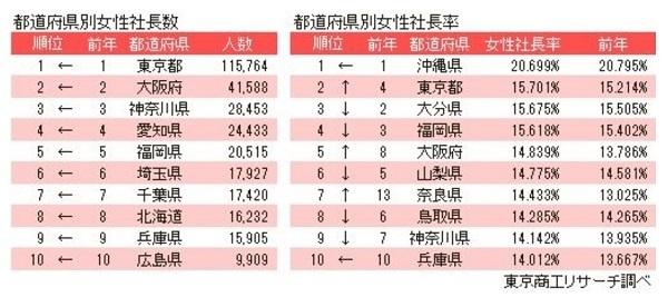 女性社長、5年間で1.5倍に。輩出数トップは日本大、国公立は東京大|東京商工リサーチ調べ 2番目の画像