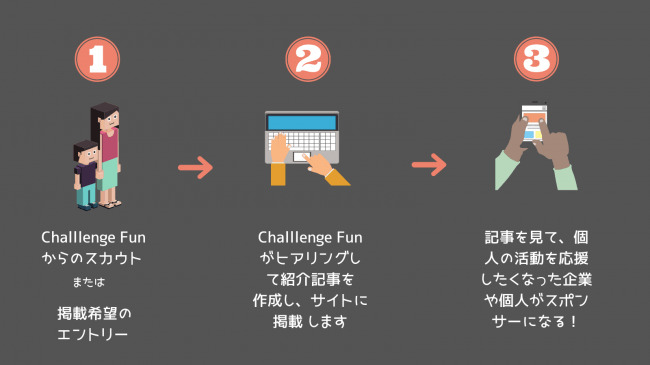 現役中学生が創業、挑戦する個人を応援するクラファンサイト「Challenge Fun」がテスト運用開始 3番目の画像