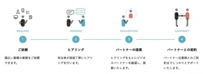 九州で地元企業とプロ人材のマッチングを図るサービス「Connected by The Company」がスタート 2番目の画像