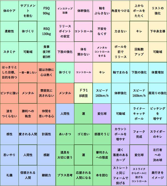 マンダラチャートの使い方・書き方(テンプレ付):大谷翔平も実践した目標達成シート「マンダラチャート」 2番目の画像