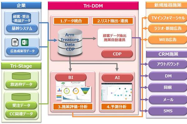 トライステージ、通販をビッグデータで支援する新サービス「Tri Direct Data Marketing」を開始 2番目の画像