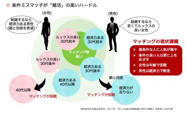 【1000名規模】九州各地で良縁フェスティバルが開催、AI相性診断などで「条件」重視の婚活に一石 2番目の画像