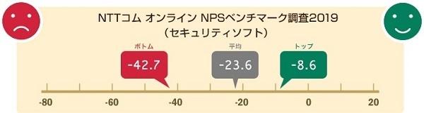 人に薦めたいセキュリティソフト1位は「ESET」、防御率・軽快さで高評価|NTTコムオンライン調べ 2番目の画像