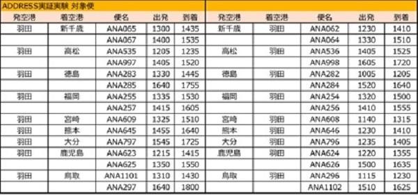ANA「航空券サブスク」の実証実験 月3万円で指定便に月2往復搭乗可 ADDressと提携 3番目の画像