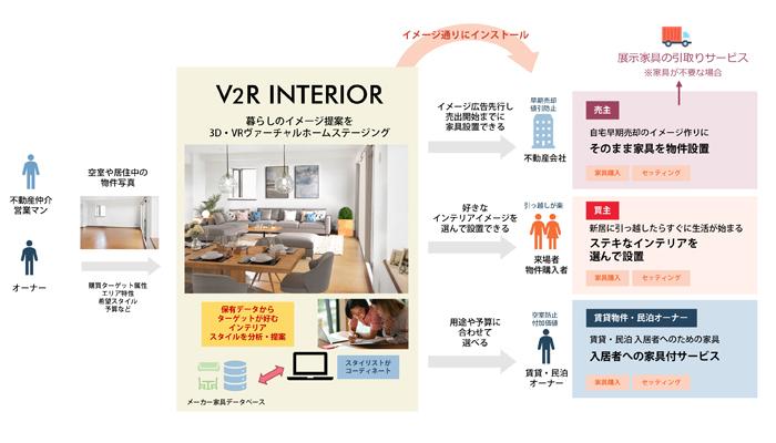 不動産営業でのデザイン×テクノロジー3Dサービス「V2Rインテリア」がスタート 1番目の画像