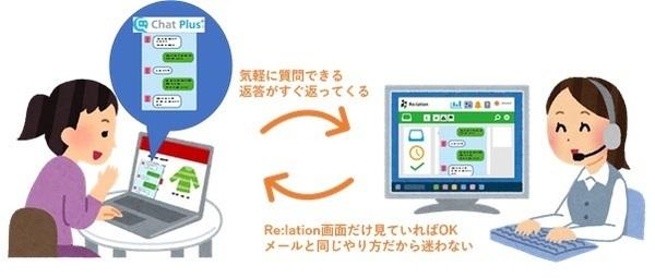 チャットサポートツール「ChatPlus」と顧客対応ツール「Re:lation」が連携 1番目の画像
