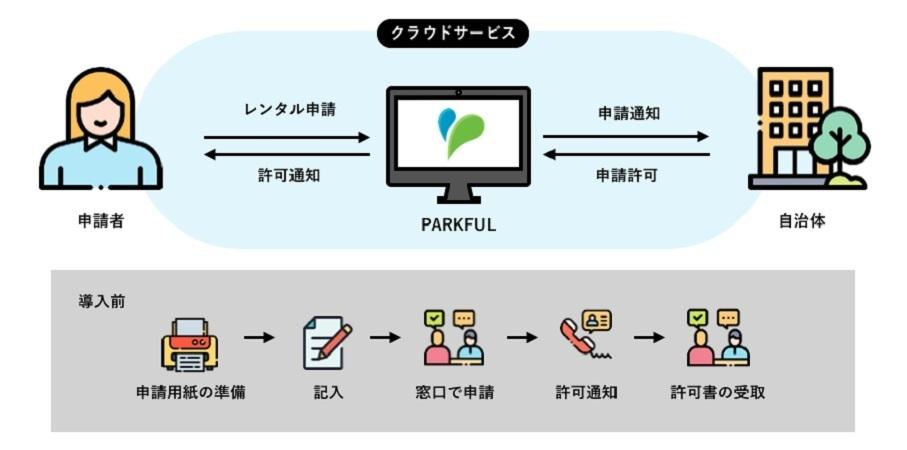 兵庫県芦屋市、公園の「使用・占用申請」オンライン化の実証実験 145カ所が対象、手続き簡素化で活用促す 2番目の画像