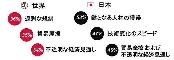 日本の経営者「従業員の学習意欲向上」に課題感  PwC「世界CEO意識調査」 4番目の画像