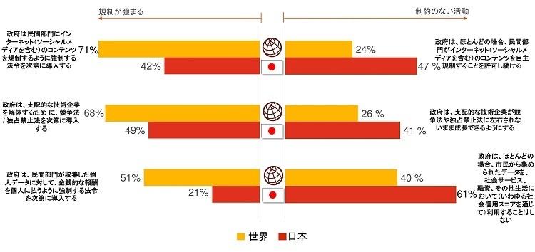 日本の経営者「従業員の学習意欲向上」に課題感  PwC「世界CEO意識調査」 6番目の画像