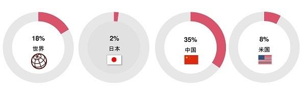 日本の経営者「従業員の学習意欲向上」に課題感  PwC「世界CEO意識調査」 7番目の画像