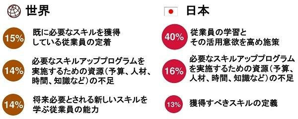 日本の経営者「従業員の学習意欲向上」に課題感  PwC「世界CEO意識調査」 8番目の画像