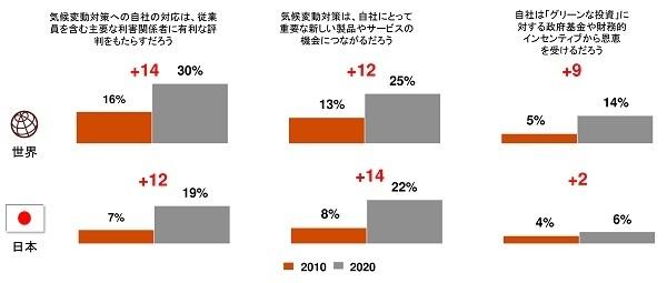 日本の経営者「従業員の学習意欲向上」に課題感  PwC「世界CEO意識調査」 9番目の画像