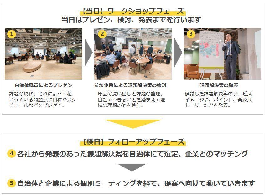 リアルな地域課題を解決するビジネスプランを創出するワークショップ「デジマ式 plus」が開催 2番目の画像