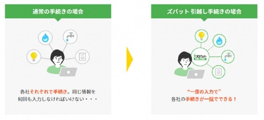 引越し時のさまざまな住所変更手続きを1回で完了「ズバット 引越し手続き」 提携事業者5社追加でさらに便利に 2番目の画像