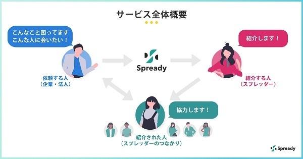 企業と知人をつなげるSNS「Spready」がリニューアル、より信頼ある個人との効率的な出会いを提供 3番目の画像