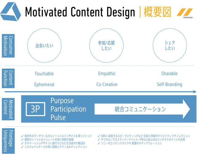 フロンテッジ、SNS時代の独自ソリューション「Motivated Content Design」を開始 2番目の画像