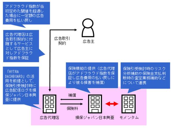 損保ジャパンが「広告詐欺保険」を発表、代理店の損害を補償 アドフラウド対策 2番目の画像