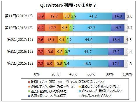 Twitter利用率は3割弱で増加傾向、若年層の利用が目立つ│マイボイスコム調べ 1番目の画像