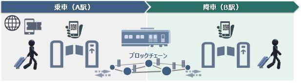 近鉄・三菱総研などブロックチェーン活用で乗車券をQRコード化する実証実験 2番目の画像