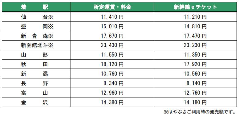 JR東日本・北海道・西日本で「新幹線eチケットサービス」がスタート!モバイルSuica特急券は終了に 2番目の画像