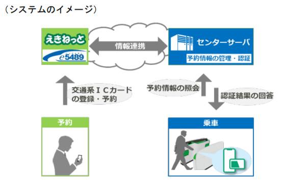 JR東日本・北海道・西日本で「新幹線eチケットサービス」がスタート!モバイルSuica特急券は終了に 3番目の画像
