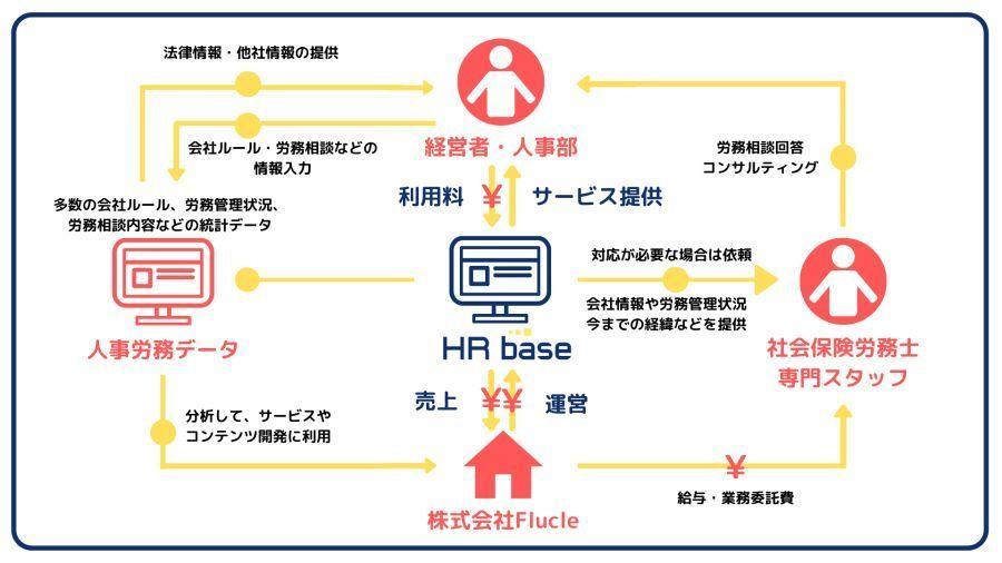 労務管理サブスク「HRbase」がリニューアル 就業規則・書類作成・労務相談を集約 2番目の画像