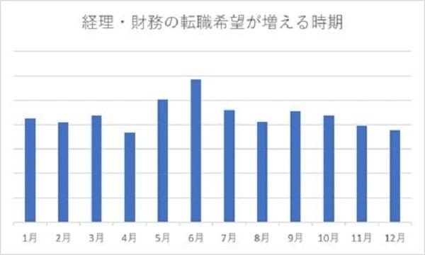 2020年の「経理財務の転職市場」は?2019年の実績をもとに予想|MS-Japan 2番目の画像