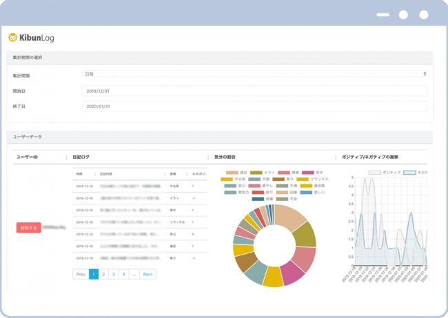 感情コントロールのサポートアプリ「KibunLog」、カウンセリング現場での実用化を目指しWEBシステムのベータ版が公開 3番目の画像