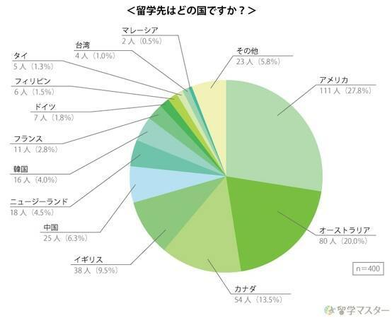 留学経験は就職に役立った?留学に関するアンケート調査 2番目の画像