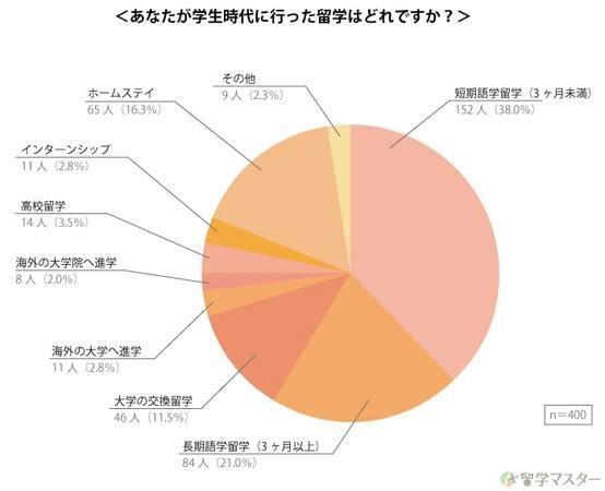 留学経験は就職に役立った?留学に関するアンケート調査 3番目の画像