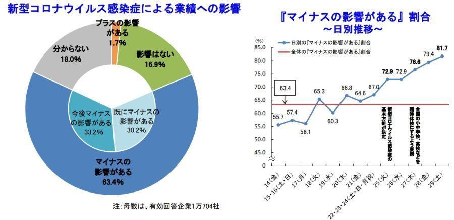 新型コロナ、企業の63.4%が業績に「マイナスの影響」見込む|帝国データバンク調べ 1番目の画像