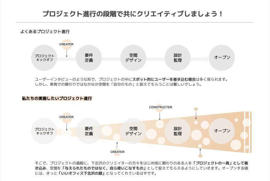 クリエイター特化型コワーキングスペース「いいオフィス下北沢」オープンを目指す!プロジェクト参加者を募集中 4番目の画像